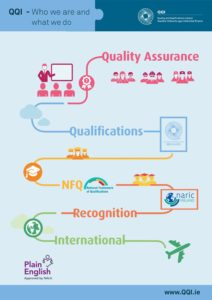 About Quality and Qualifications Ireland (QQI)