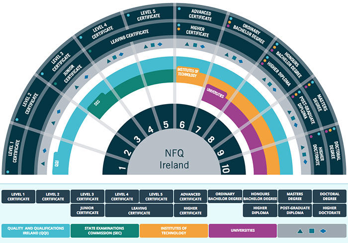 NFQ fan diagram Ireland