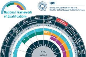 National Framework of Qualifications – NFQ